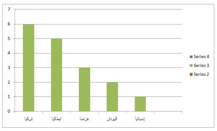 رسم بياني يمثل تدرج حجم الواردات الأوروبية النفطية من طهران، وتم إعداده من قبل الباحث من خلال معلومات تم جمعها من مصادر متفرقة.