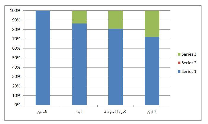 رسم بياني يمثل تدرج لحجم الواردات الأسيوية النفطية من طهران، وتم إعداده من قبل الباحث من خلال معلومات تم جمعها من مصادر رسمية متفرقة